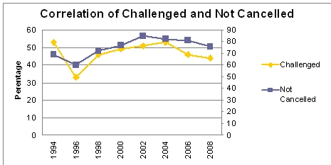Graph to compare Cancelled to Challenged