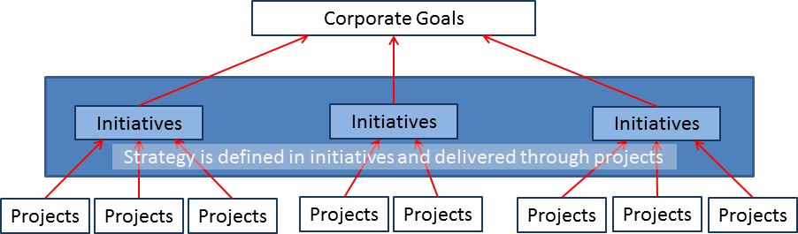 Aligning Projects with Strategic Goals