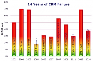 Your CRM Implementation Is Going To Fail