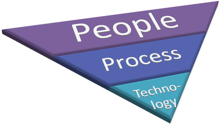 People. Process, then Technology